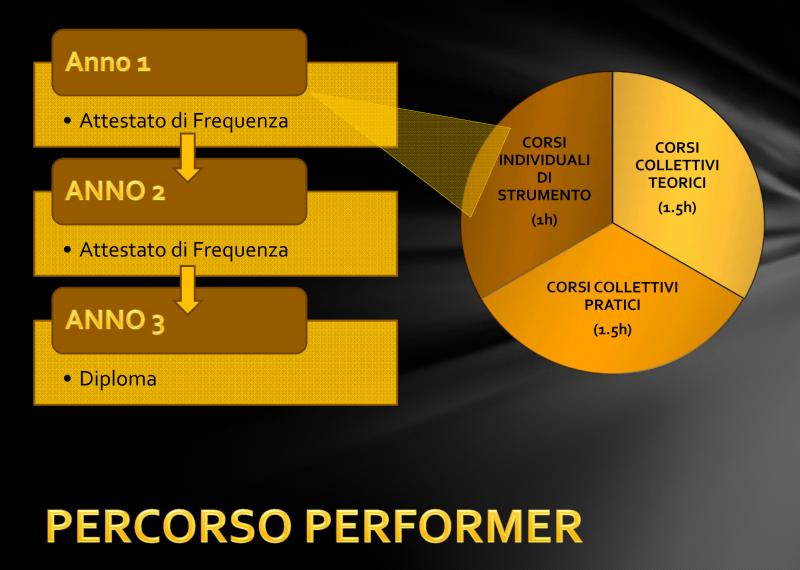 Percorso Performer 1
